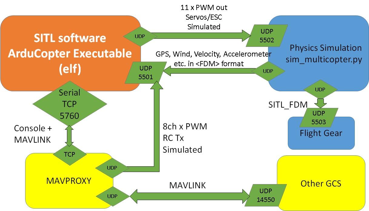 HardWare/Drones/Autopilot/sitl – meshbed